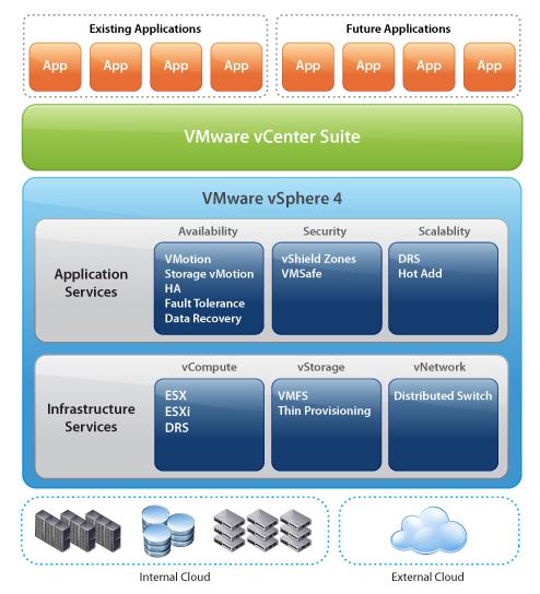 Vmware vsphere the new cloud os jim kaskade for Vmware vsphere 6 architecture