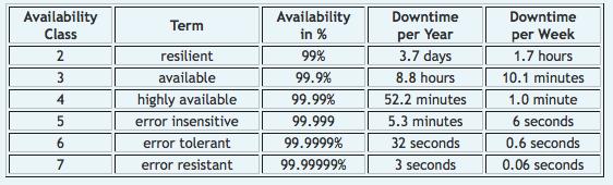 HA_Classifications