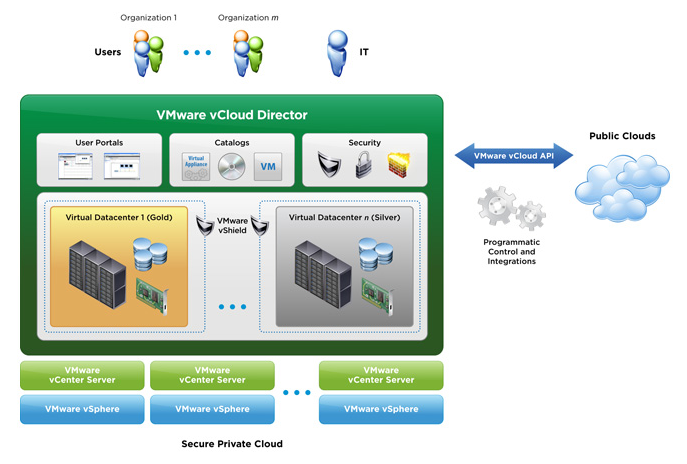 VMware Announces vCloud Director