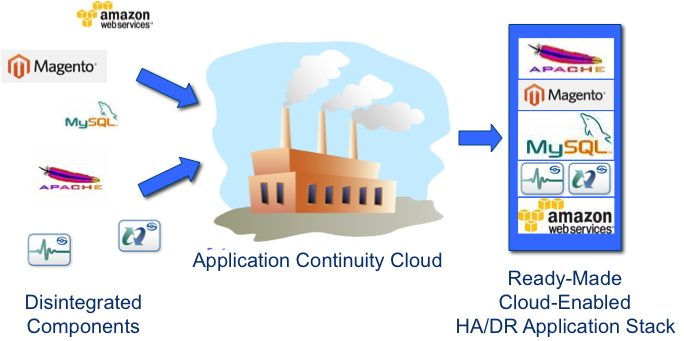 Moving Mission-Critical Applications into the Cloud