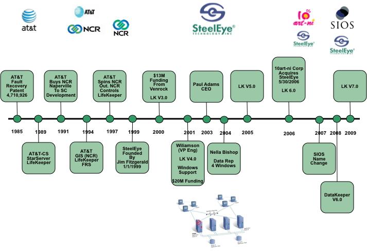 SIOS & Cloud Computing