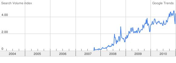 google_trends_cloud