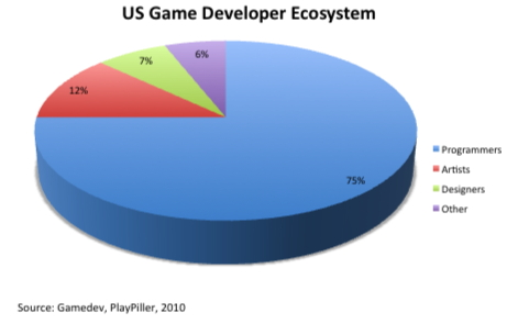 Game_Developers