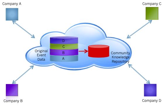 Security_SaaS_Community
