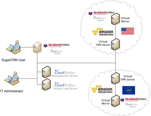 sios_cloudstation