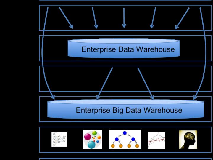 The Big Data Warehouse – The New Enterprise