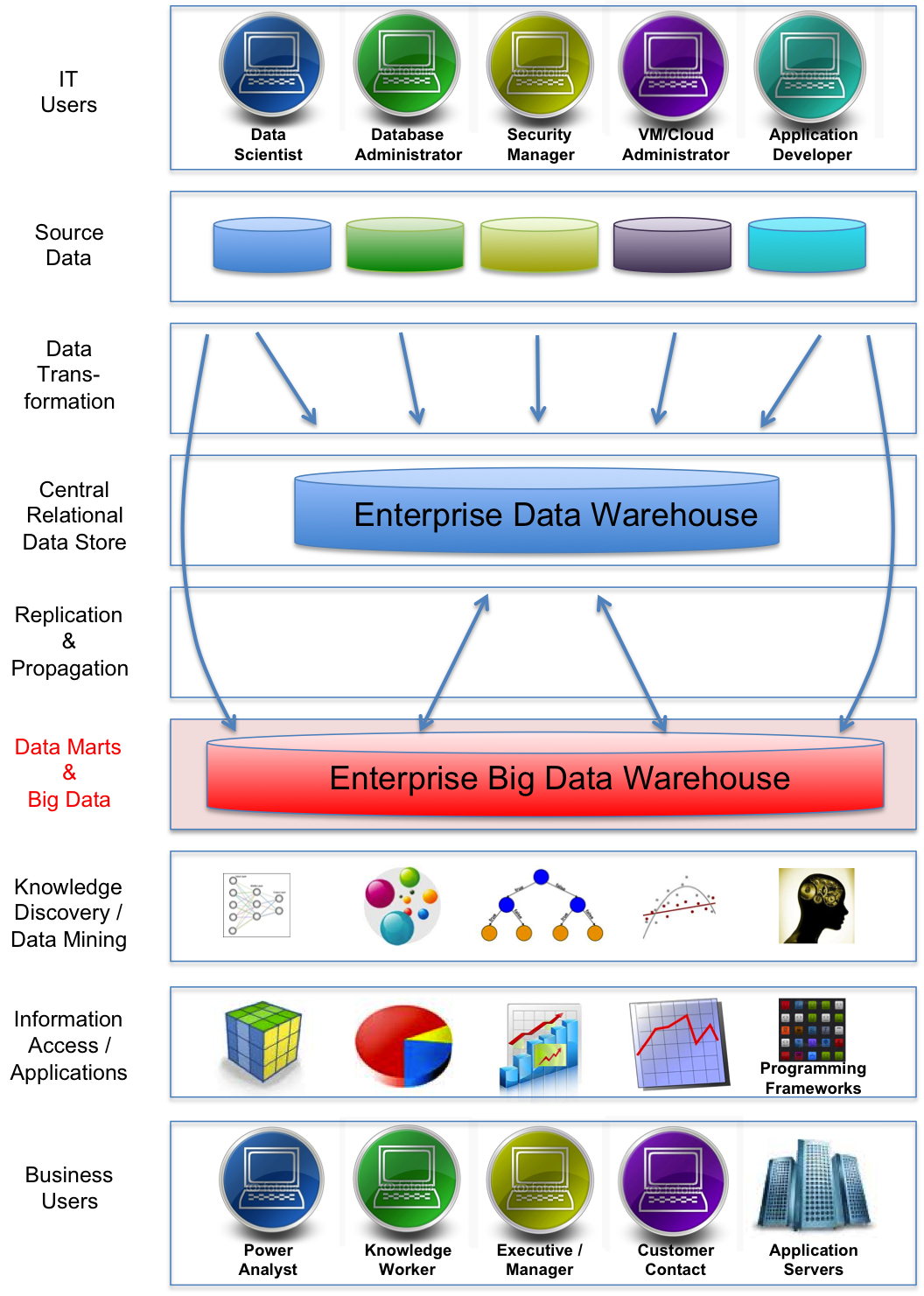Enterprise Data Warehouse Architecture | www.pixshark.com ...