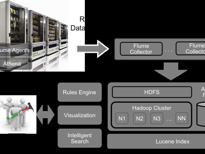 Big Data Use-Case: Real-time Dispenser Maintenance