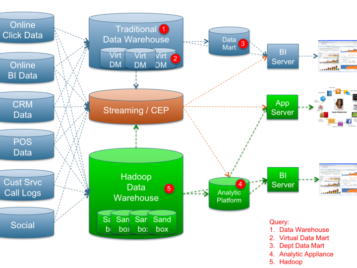 A New Analytics Architecture
