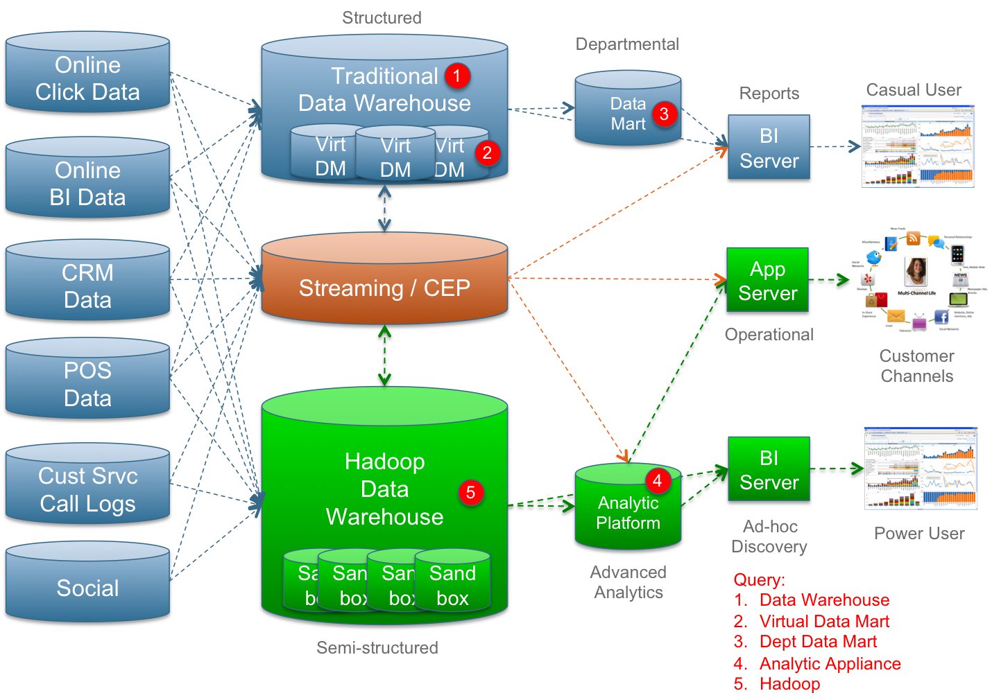 Hadoop And Your Enterprise Data Warehouse