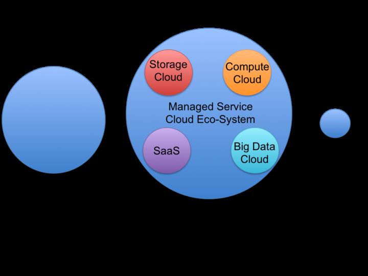 New Cloud Ecosystem