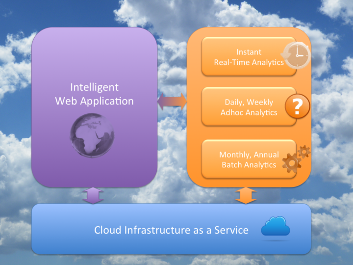 Big Data Predictions for 2013